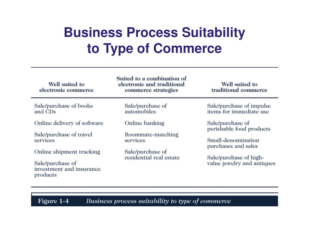 Business Process Suitability