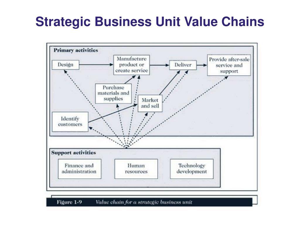 Strategic Business Unit Value Chains