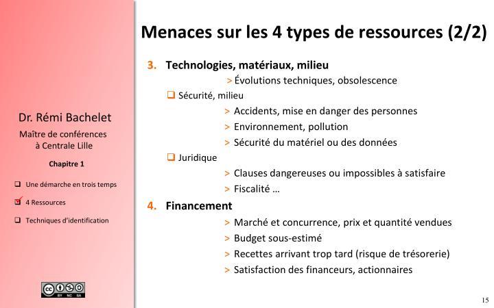 Menaces sur les 4 types de ressources
