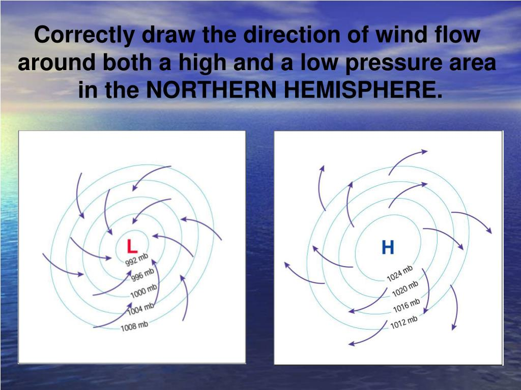 Correctly draw the direction of wind flow