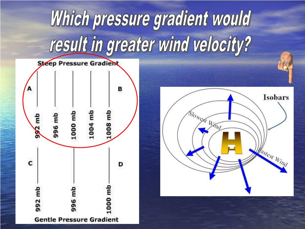 Which pressure gradient would