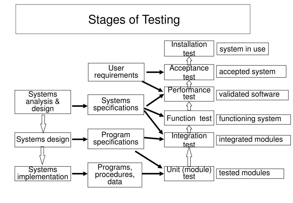 Installation  test