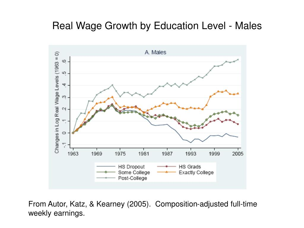 Real Wage Growth by Education Level - Males