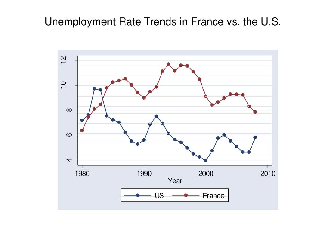 Unemployment Rate Trends in France vs. the U.S.