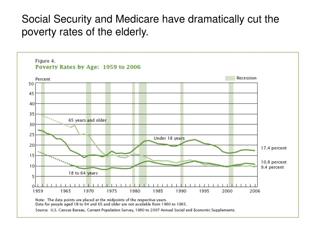 Social Security and Medicare have dramatically cut the poverty rates of the elderly.