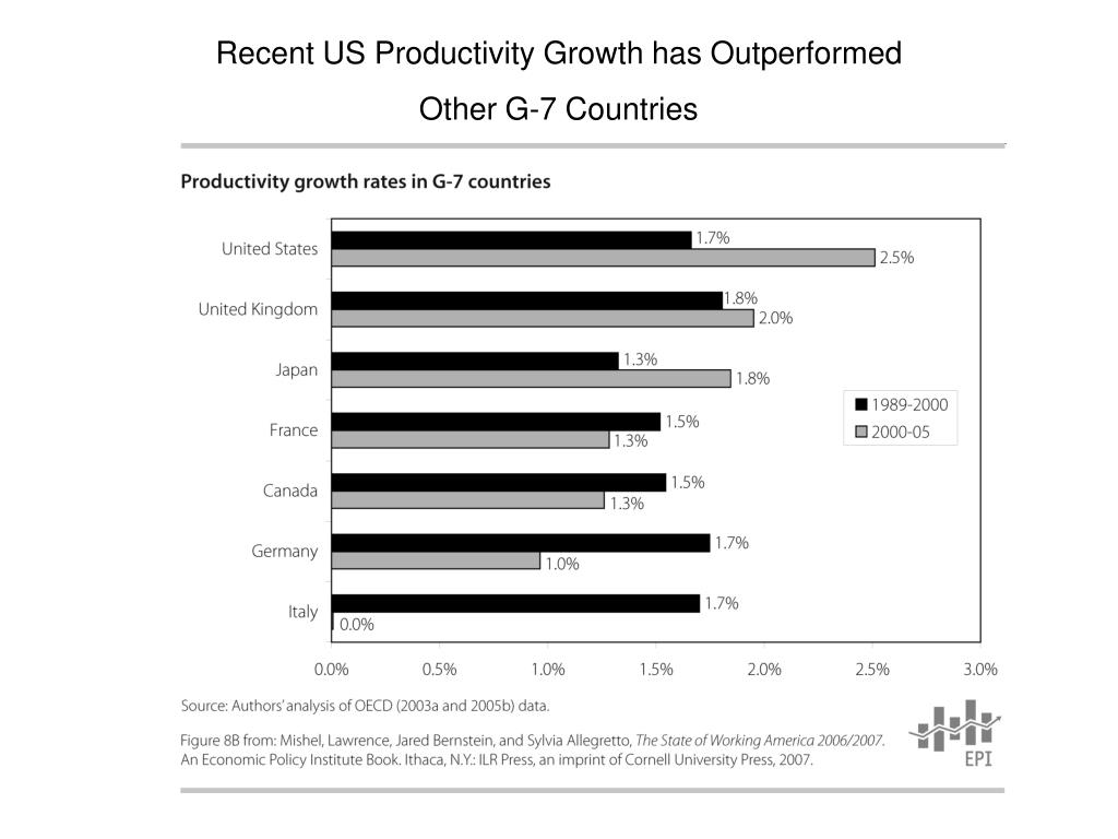Recent US Productivity Growth has Outperformed