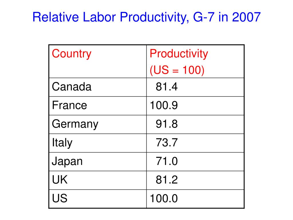Relative Labor Productivity, G-7 in 2007