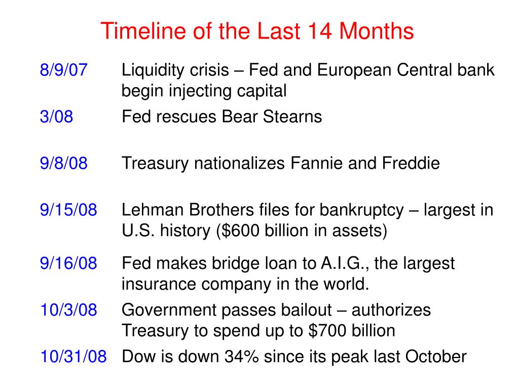 Timeline of the Last 14 Months