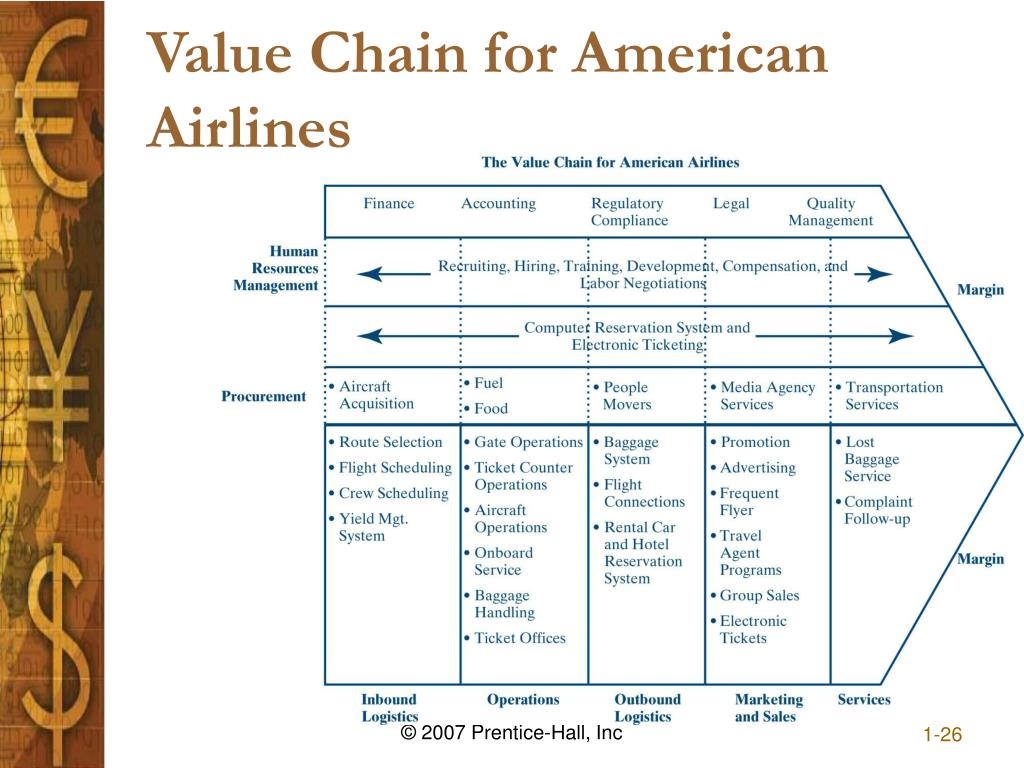 Value Chain for American Airlines