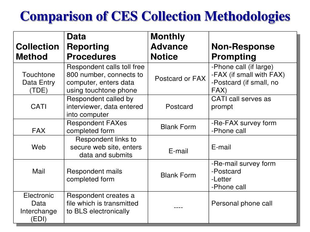 Comparison of CES Collection Methodologies
