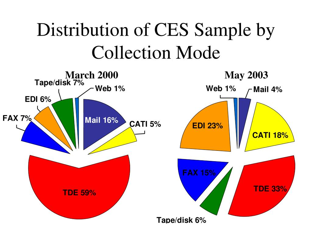 Distribution of CES Sample by Collection Mode