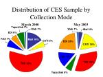 distribution of ces sample by collection mode17
