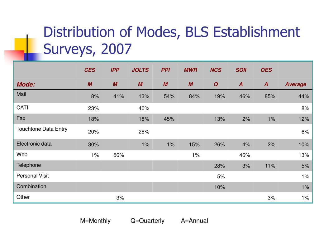 Distribution of Modes, BLS Establishment Surveys, 2007