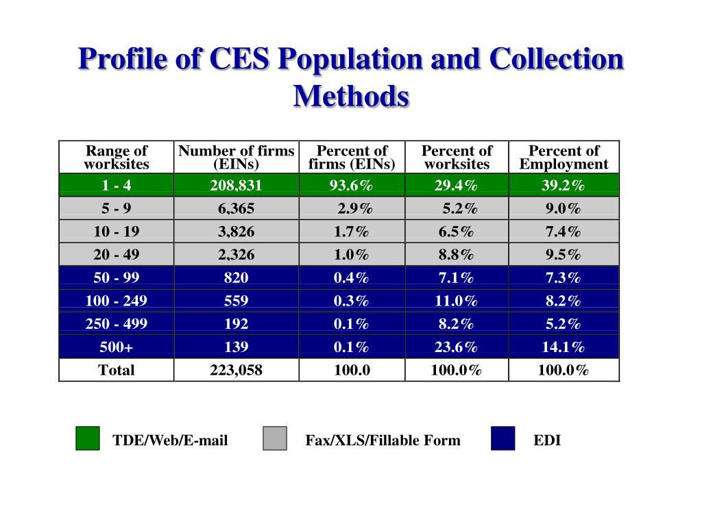 Profile of CES Population and Collection Methods