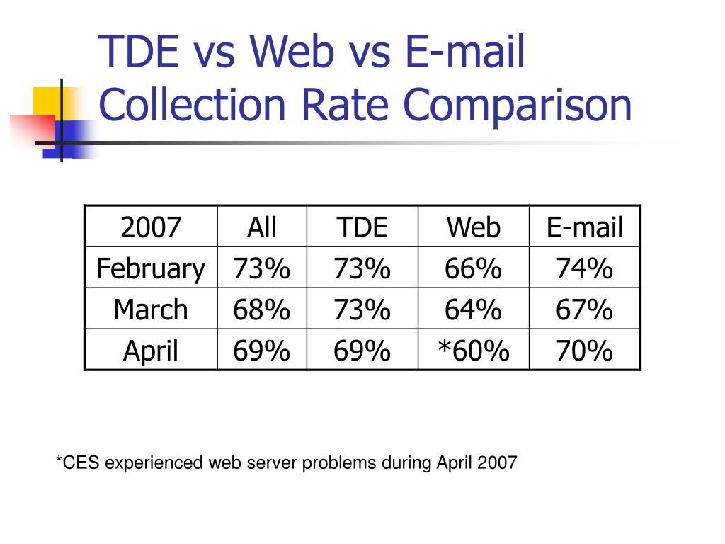 TDE vs Web vs E-mail Collection Rate Comparison