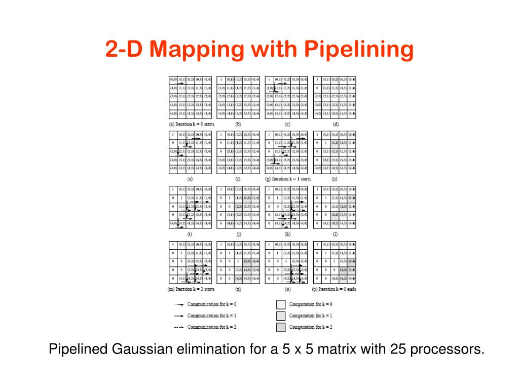 2-D Mapping with Pipelining