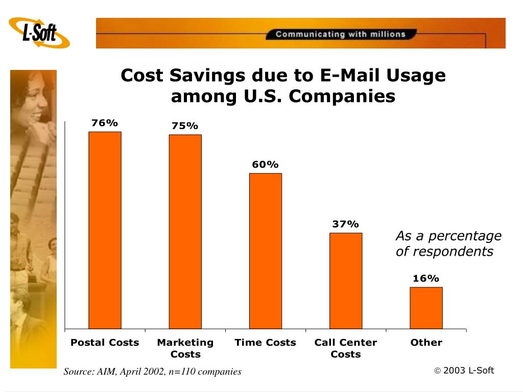 Cost Savings due to E-Mail Usage