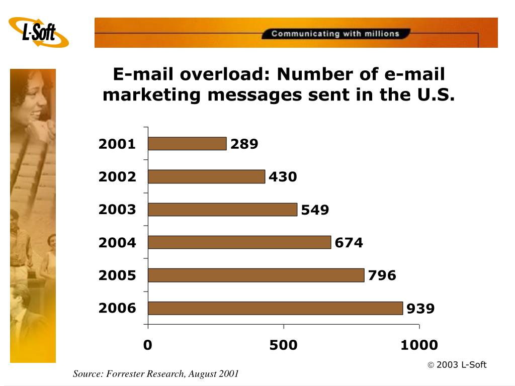 E-mail overload: Number of e-mail marketing messages sent in the U.S.