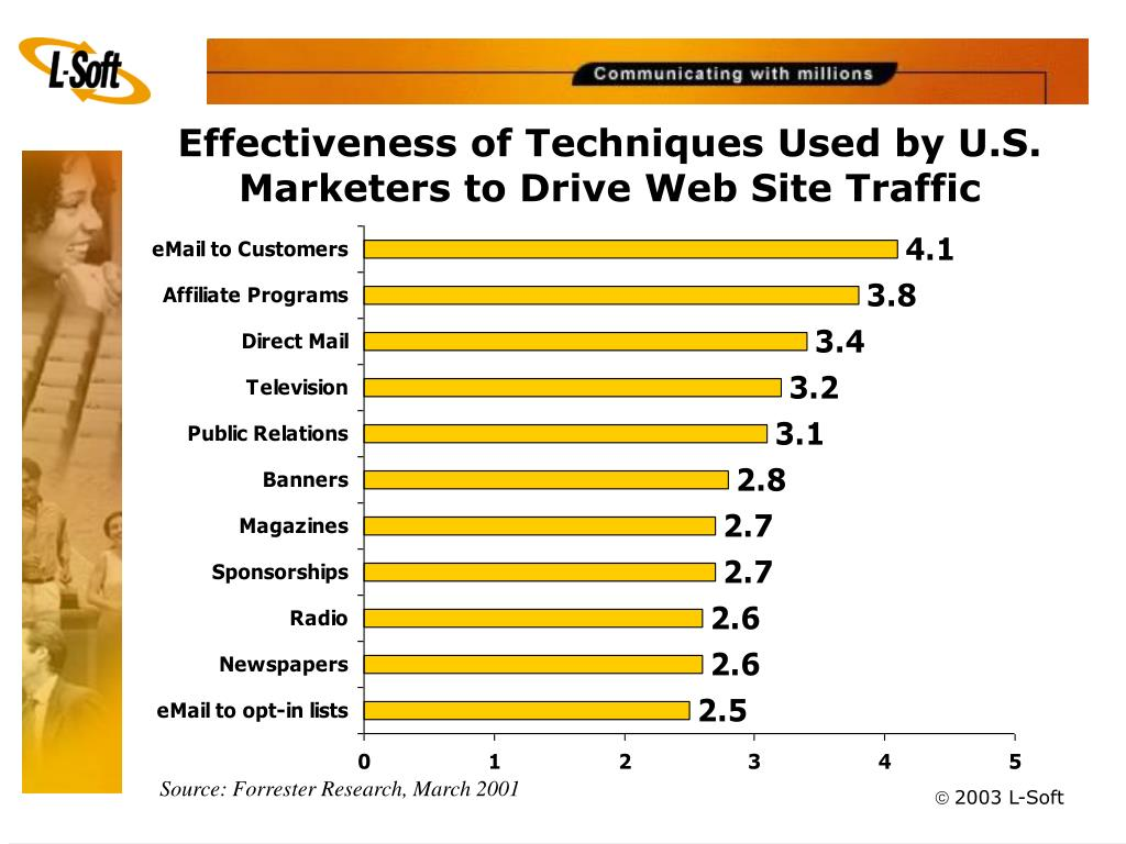 Effectiveness of Techniques Used by U.S. Marketers to Drive Web Site Traffic