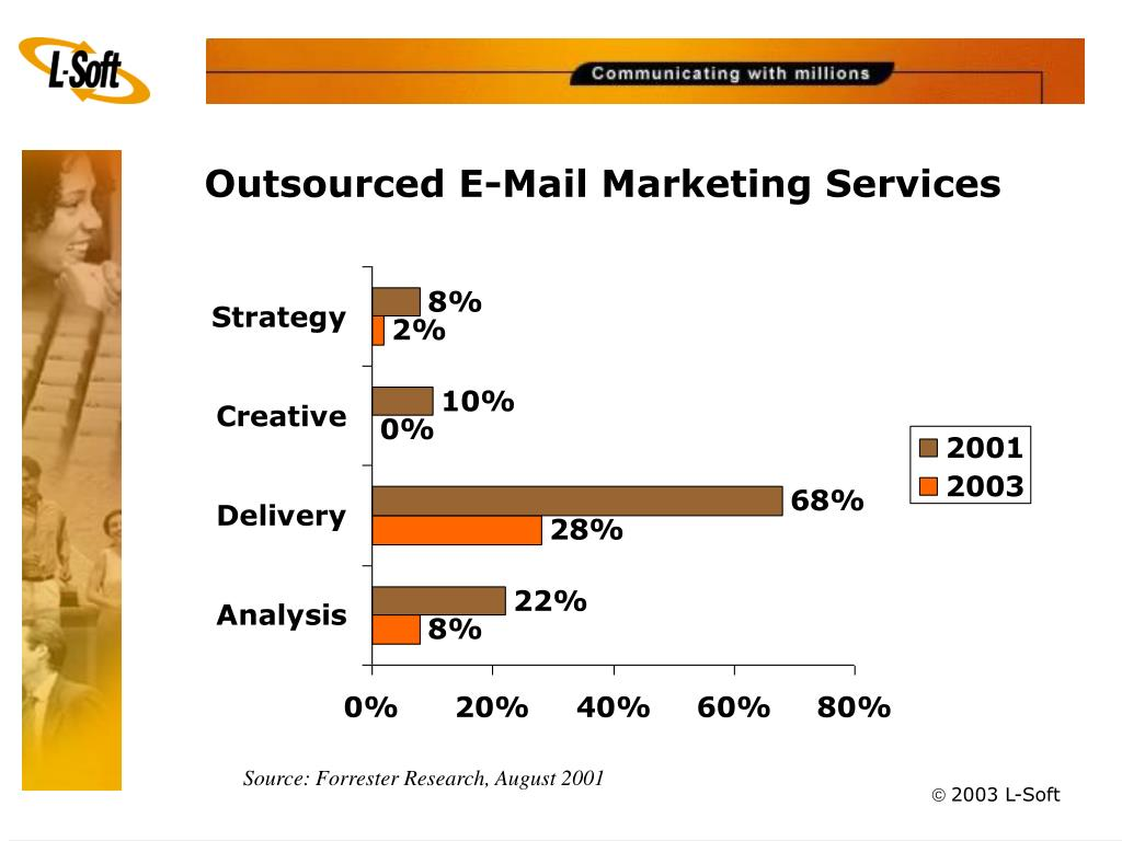 Outsourced E-Mail Marketing Services