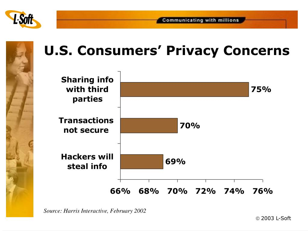 U.S. Consumers' Privacy Concerns