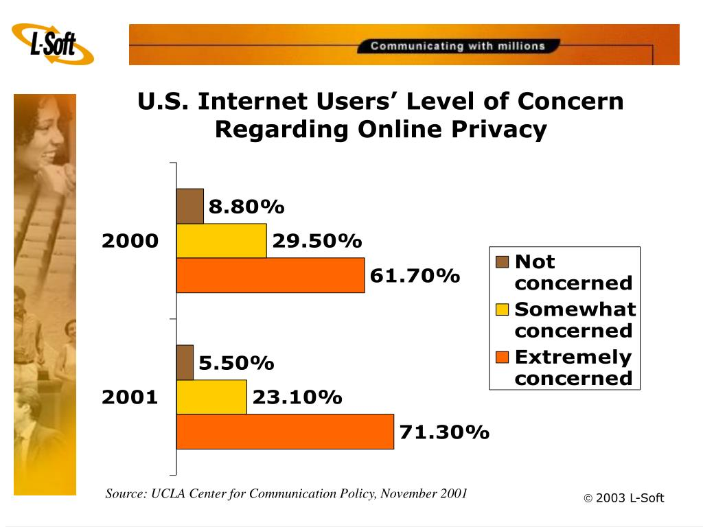U.S. Internet Users' Level of Concern Regarding Online Privacy