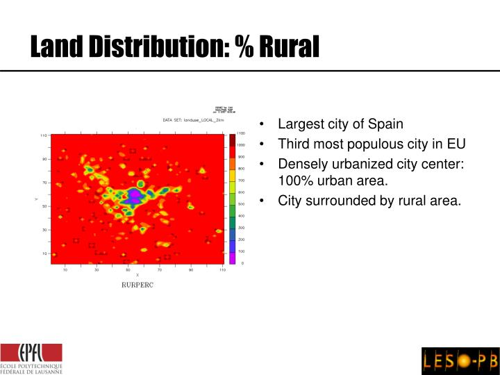 Land Distribution: % Rural