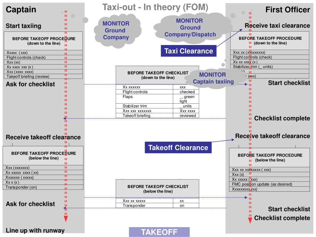 Taxi-out - In theory (FOM)