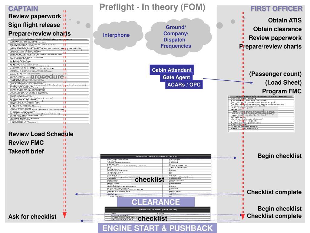 Preflight - In theory (FOM)