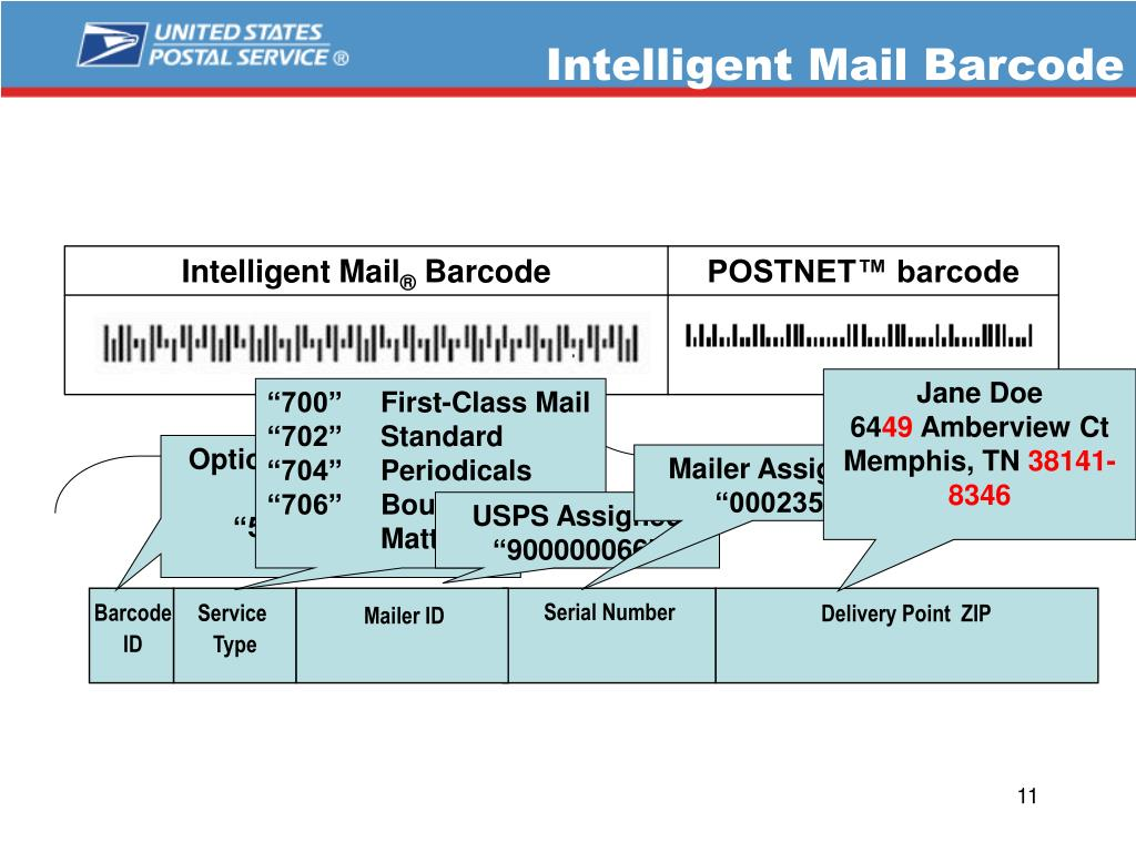 Intelligent Mail Barcode