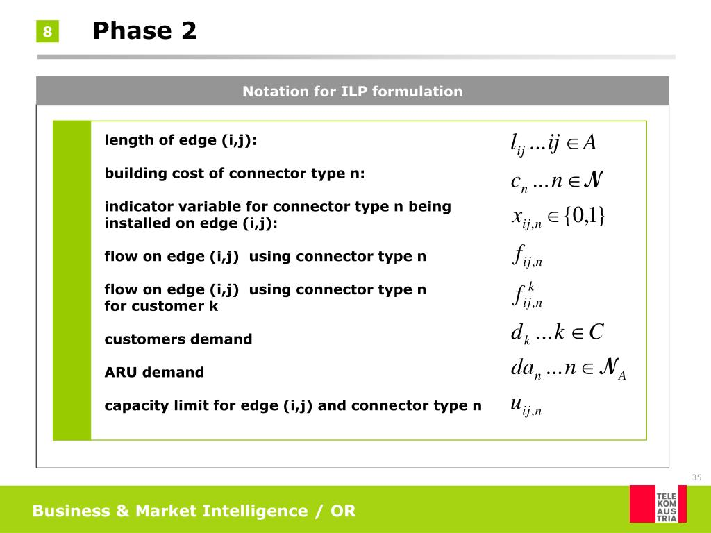 Notation for ILP formulation