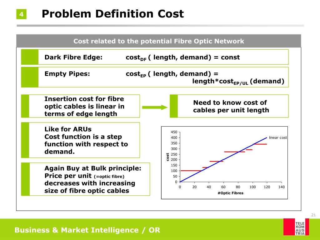 Cost related to the potential Fibre Optic Network