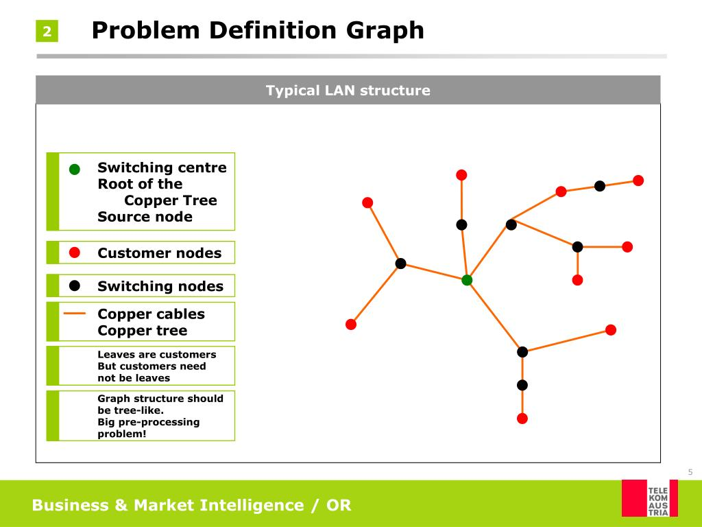 Typical LAN structure