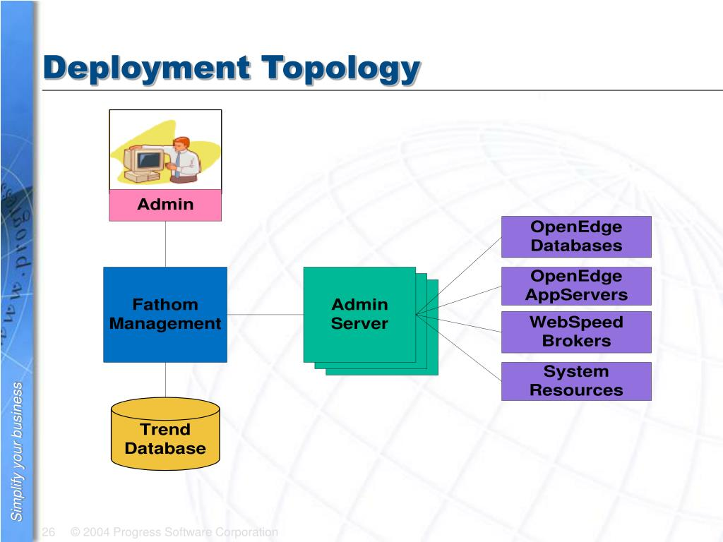 Deployment Topology