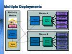 multiple deployments