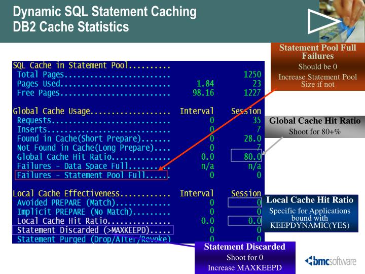 Dynamic SQL Statement Caching