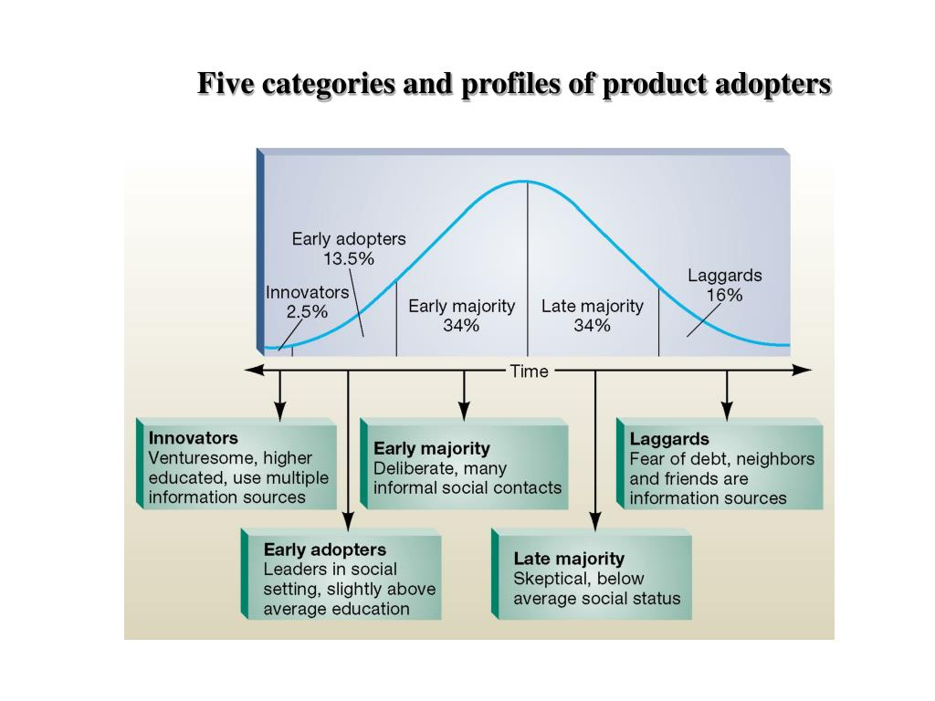 Five categories and profiles of product adopters