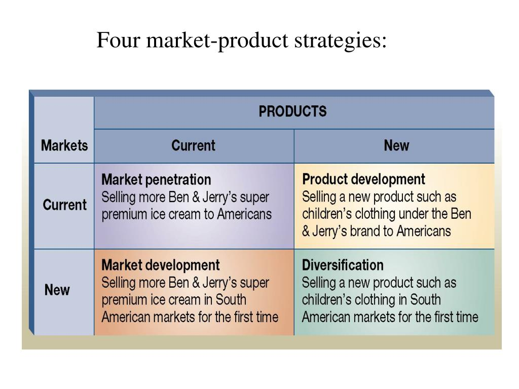 Four market-product strategies: