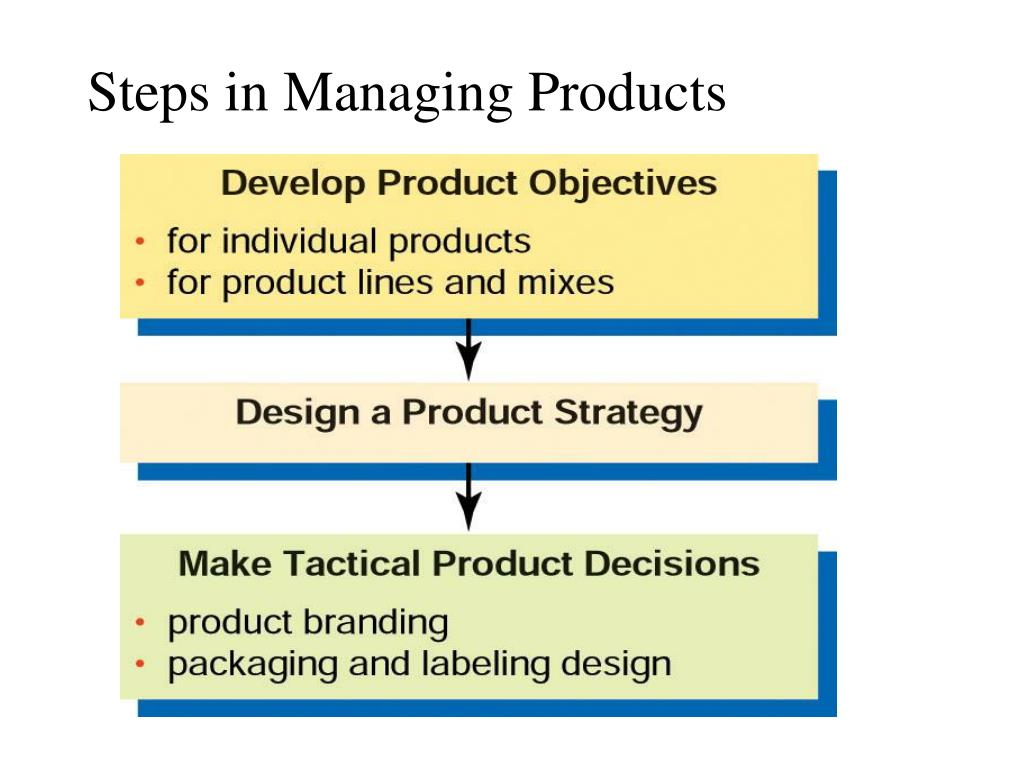Steps in Managing Products