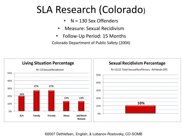 SLA Research (Colorado