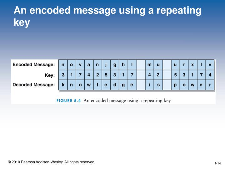 An encoded message using a repeating key