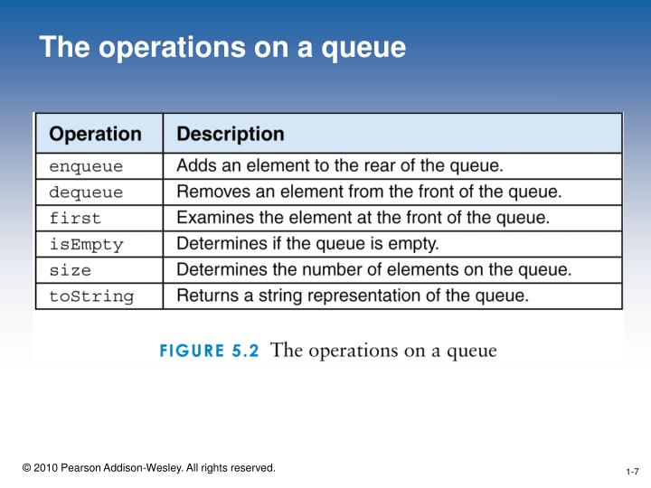 The operations on a queue