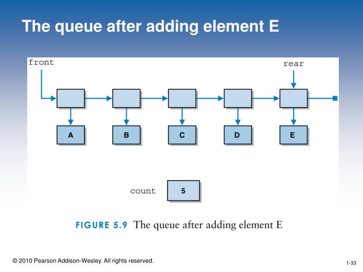 The queue after adding element E