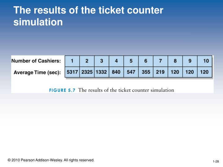 The results of the ticket counter simulation