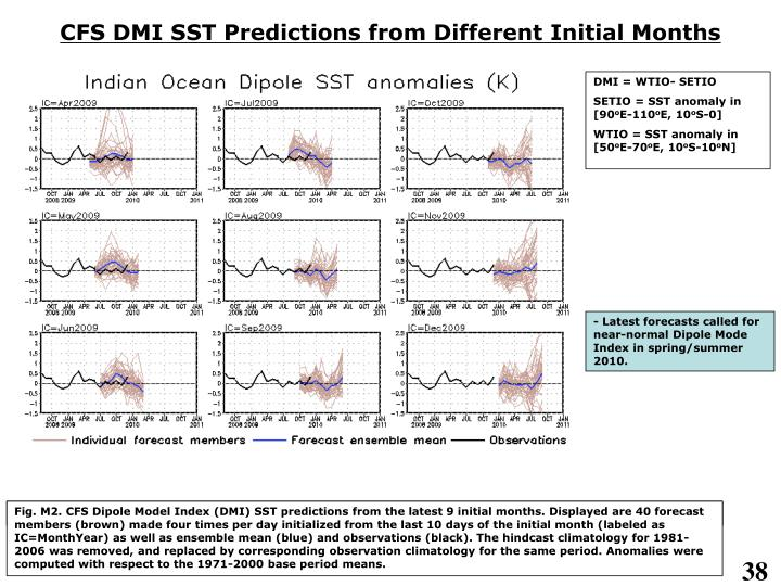 CFS DMI SST Predictions from Different