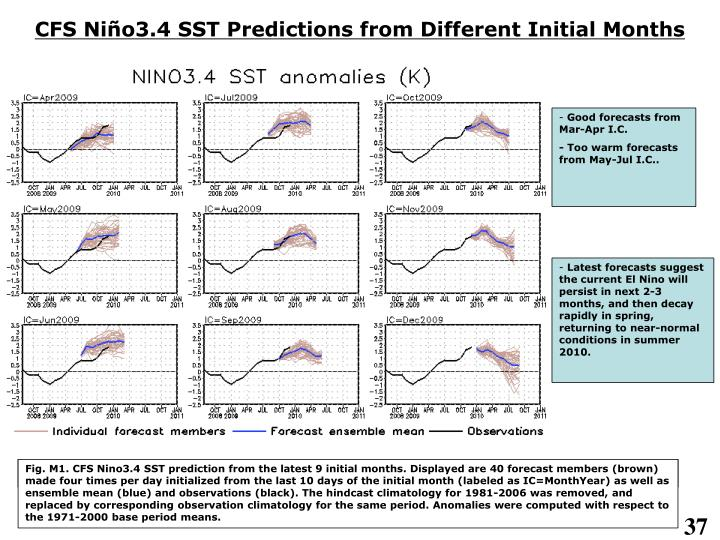 CFS Niño3.4 SST Predictions from Different