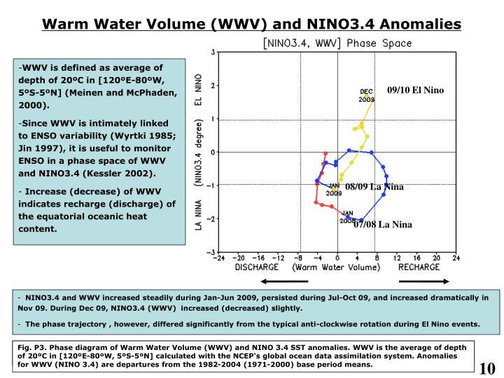 Warm Water Volume (WWV) and NINO3.4 Anomalies