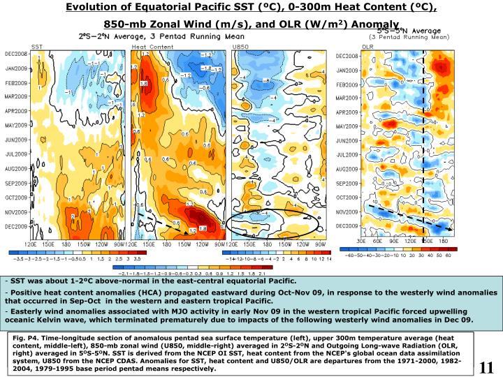 Evolution of Equatorial Pacific SST (ºC), 0-300m Heat Content (ºC)