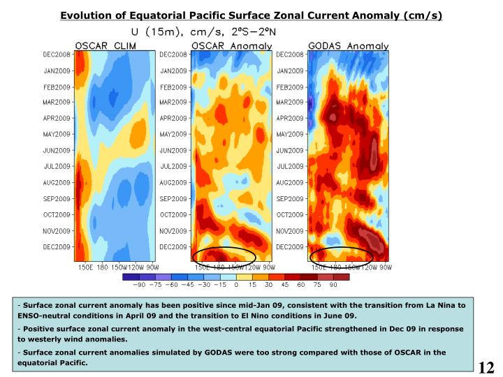 Evolution of Equatorial Pacific Surface Zonal Current