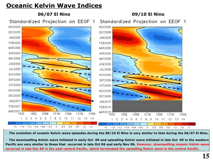Oceanic Kelvin Wave Indices